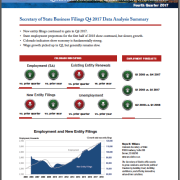 Colorado Business and Economic Indicator Report for Q4 2017