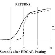 Run EDGAR Run: SEC Dissemination in a High-Frequency World