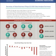 Colorado Secretary of State Q4 2019 Indicators Report