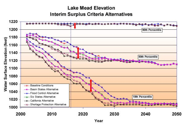 Graph showing the Lake Mead elevation interim surplus criteria alternatives. The X axis shows a year range from 2000 to 2050. The Y axis shows Water Surface Elevation in feet. The graph shows a decline across the X axis.