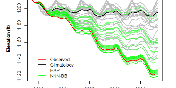 diagram of pool elevations of Lake Mead over time