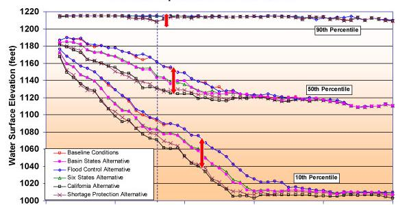 Graph of lake Mead elevations