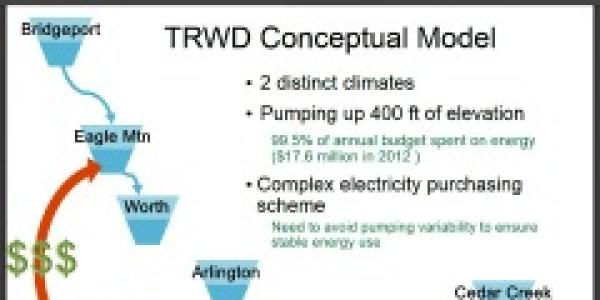 power point slide of TRWD research project
