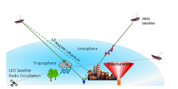 satellite navigation technologies figure
