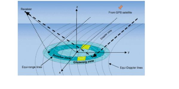 axelrad radar gps