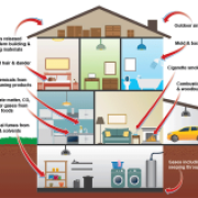 Infographic of issues that affect air quality in homes