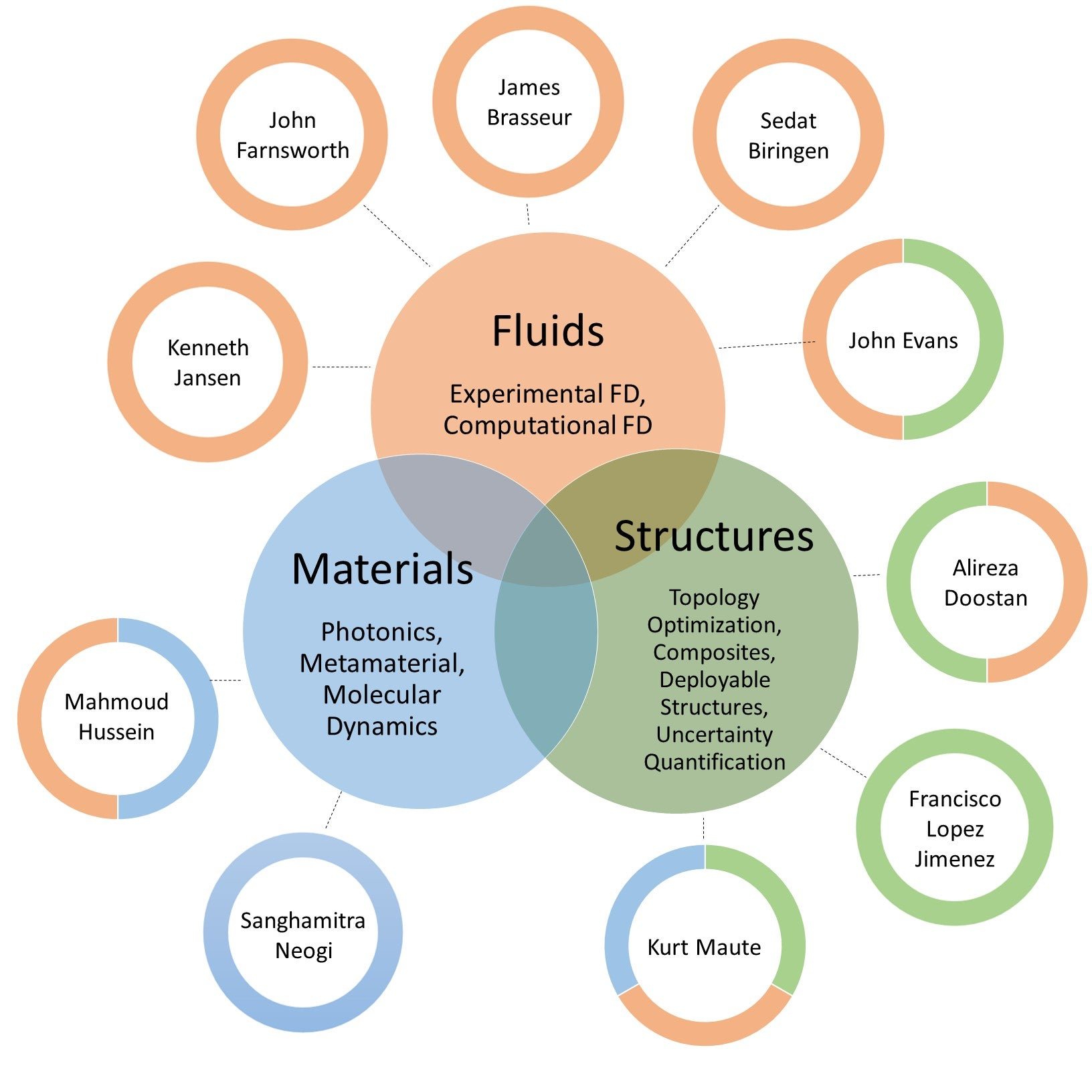 The organizational structure of CAS including fluids, materials and structures as its three initial branches