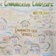 Drawing of Boulder's Civic Communication Landscape in media/press, city-led spaces (working groups, task forces, education and outreach, voting, email, civil dialogues, city council meetings) and community-led spaces (organized events, advocacy groups, conversations, houses of worship).