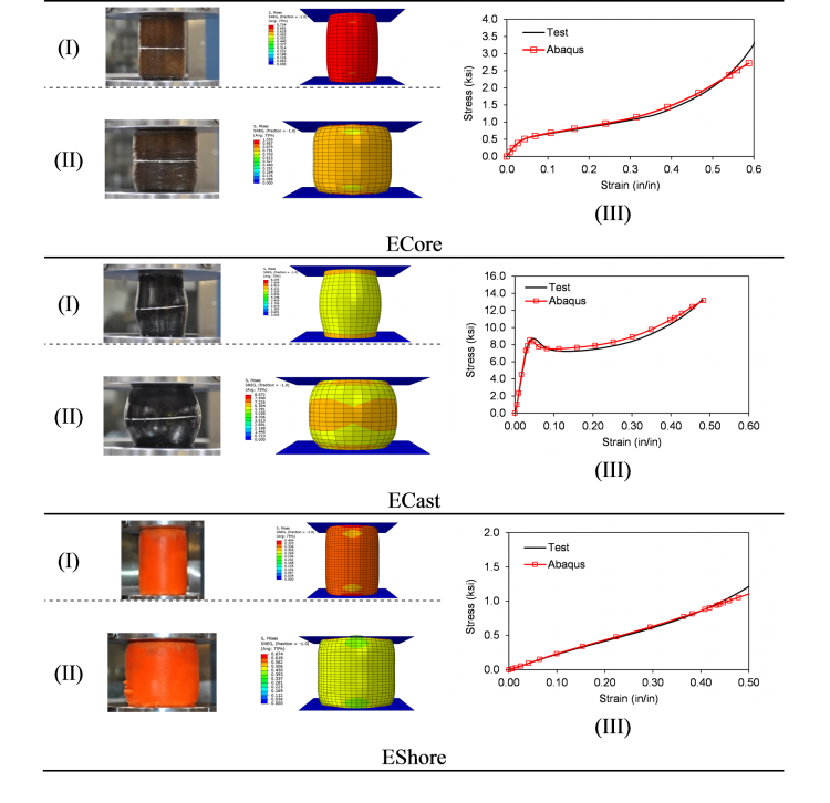 A graphic showing the results of testing on three different polyurethane samples.