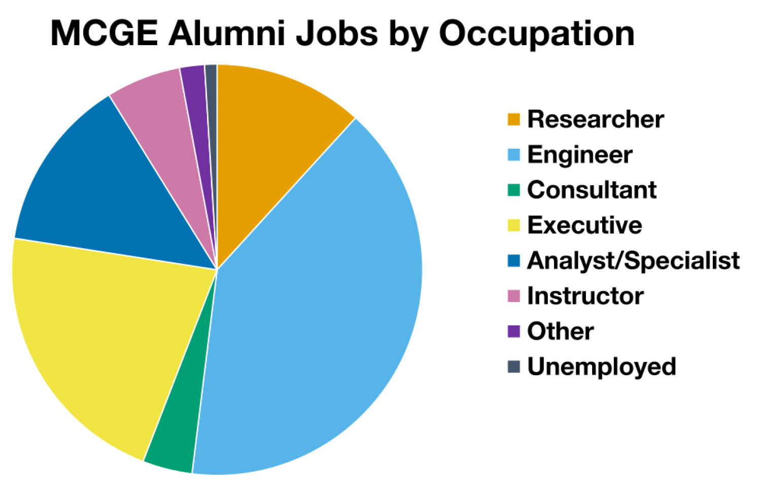 Pie chart showing alumni employment by occupation
