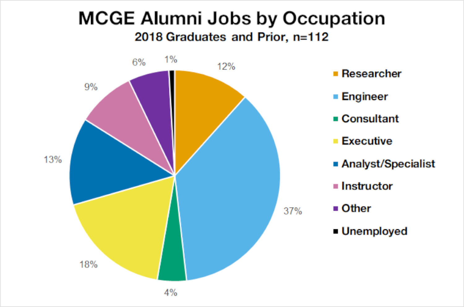 Pie chart of alumni jobs by occupation