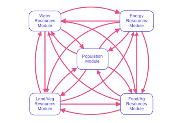 System dynamics causal loop diagram