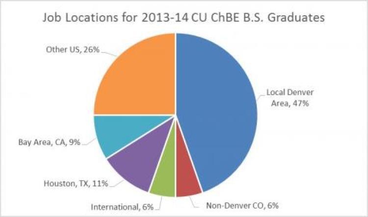 Job Locations