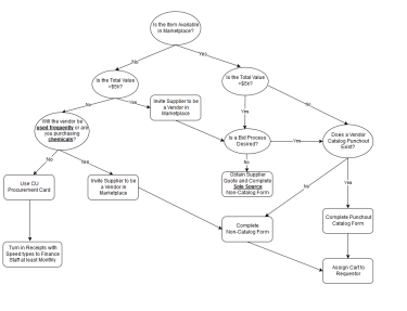 Procurement Decision Tree
