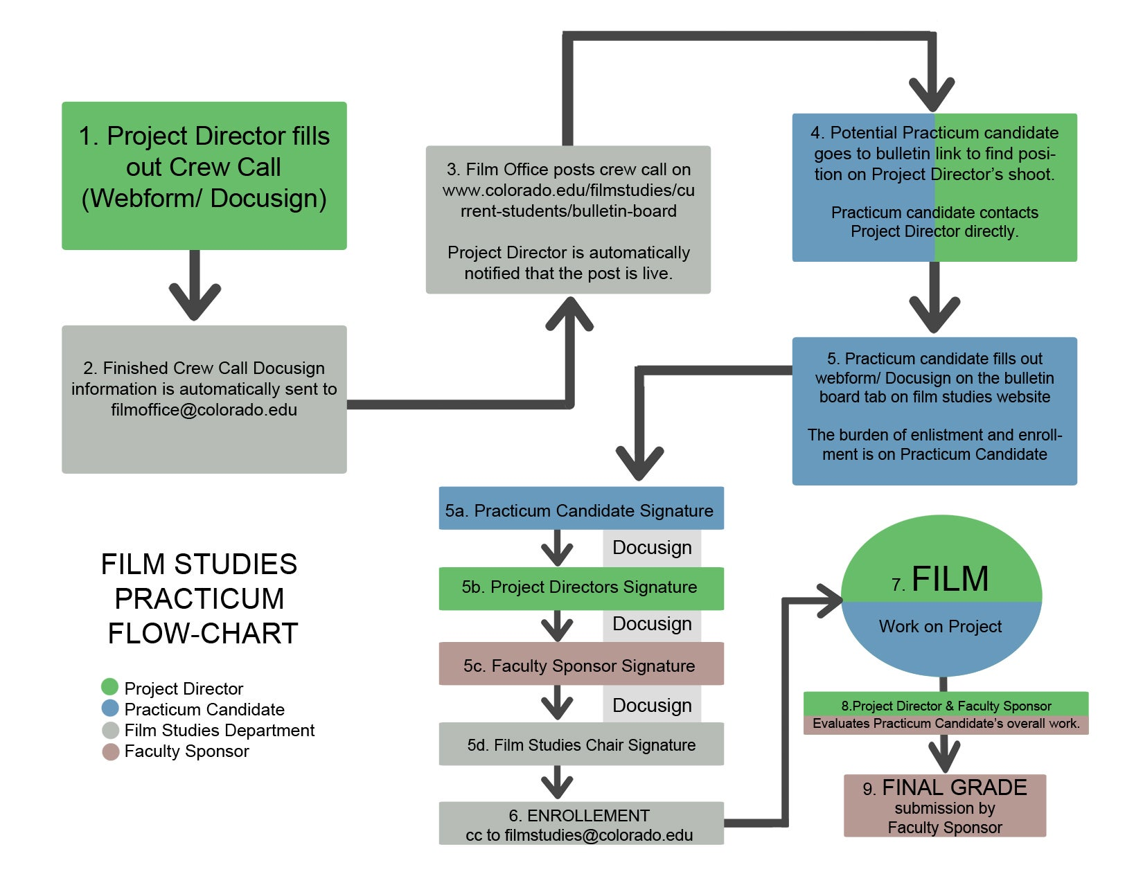 Legal Real Estate Transaction Flow Chart : Practicum procedure department of cinema studies