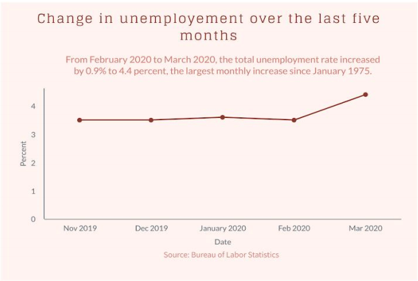 From February 2020 to March 2020. the total unemployment rate increased by 0.9% to 4.4 percent, the largest monthly increase since January 1975.