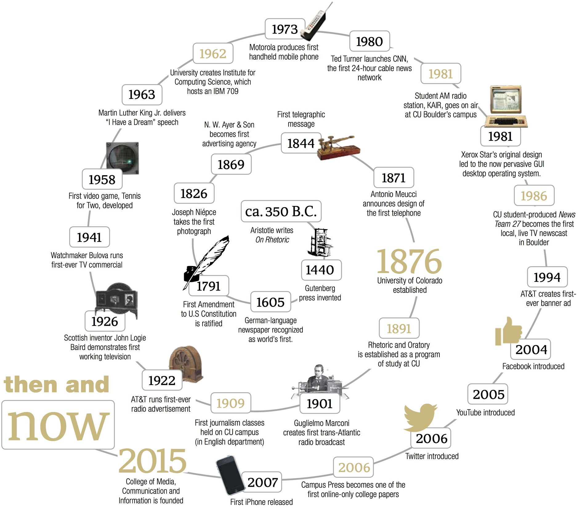 Then and Now timeline. Scroll below for accessible version.