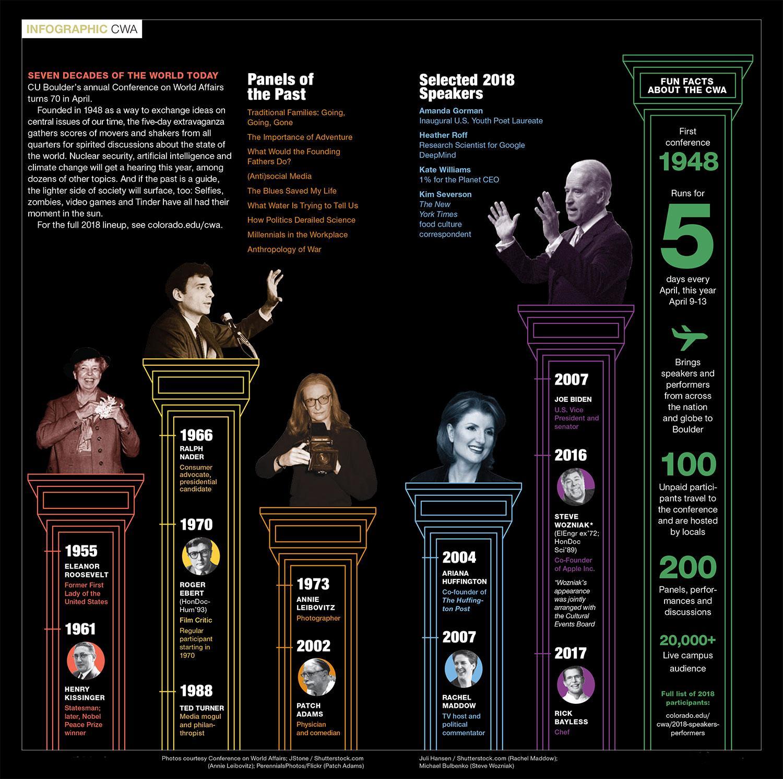 CWA infographic