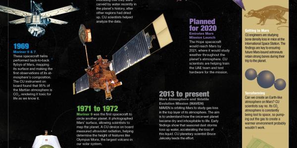 CU's Mars Missions