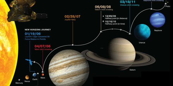 New Horizons journey info graphic
