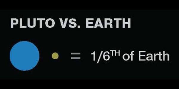 Pluto vs. Earth: Pluto is 1/6th of Earth