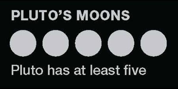 Pluto's moons: Pluto has at least five