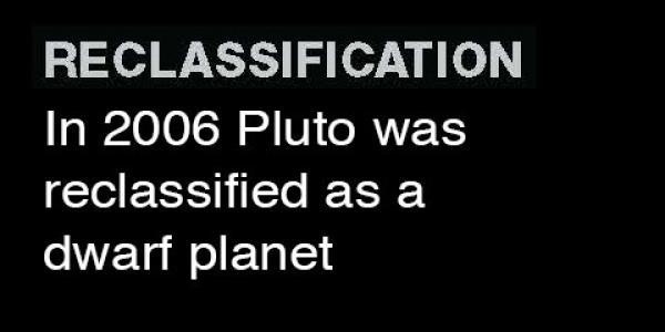 Reclassificiation: In 2006 Pluto was reclassified as a dward planet