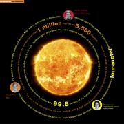 Infographic about sun research