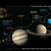 New Horizons journey info graphic