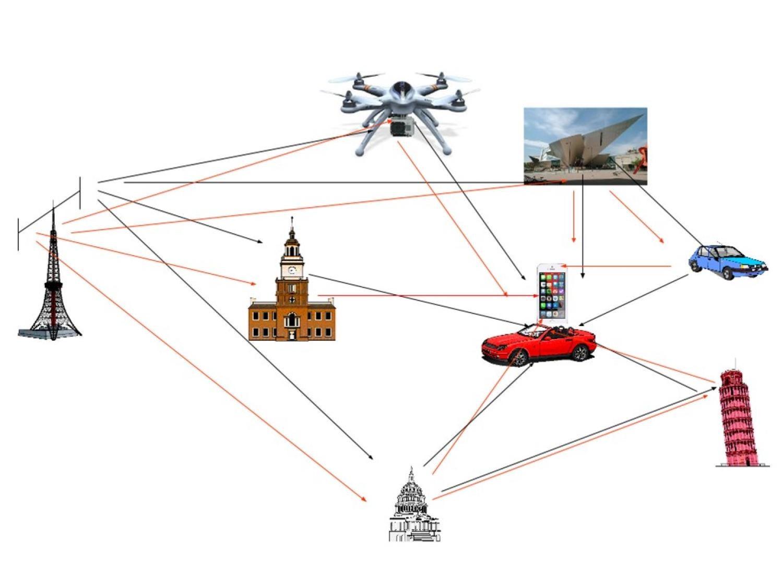 Global Wireless Communication