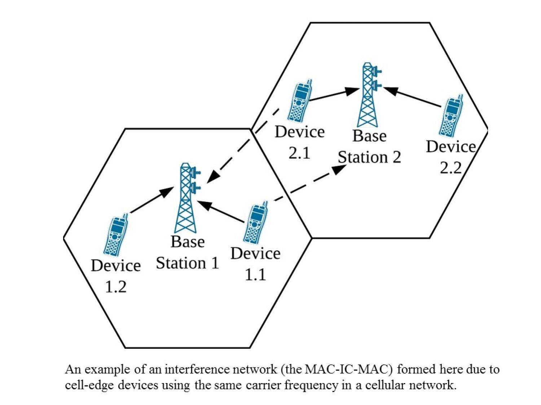 MAC-IC-MAC: Multiacess interference networks
