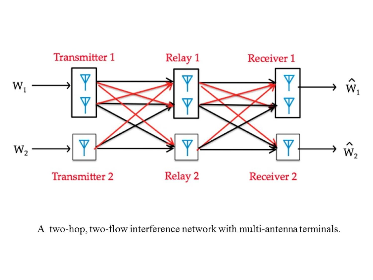 Relay Interference Networks