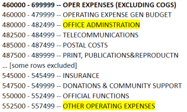 CU-Data m-Fin account tree list report with office administration and other operating expenses highlighted