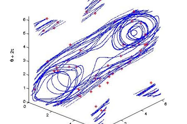 3-dimensional plot of a non-linear mathematical system