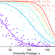 A graph showing different transmission probabilities, with epidemic size on the y axis and university prestige on the x axis.