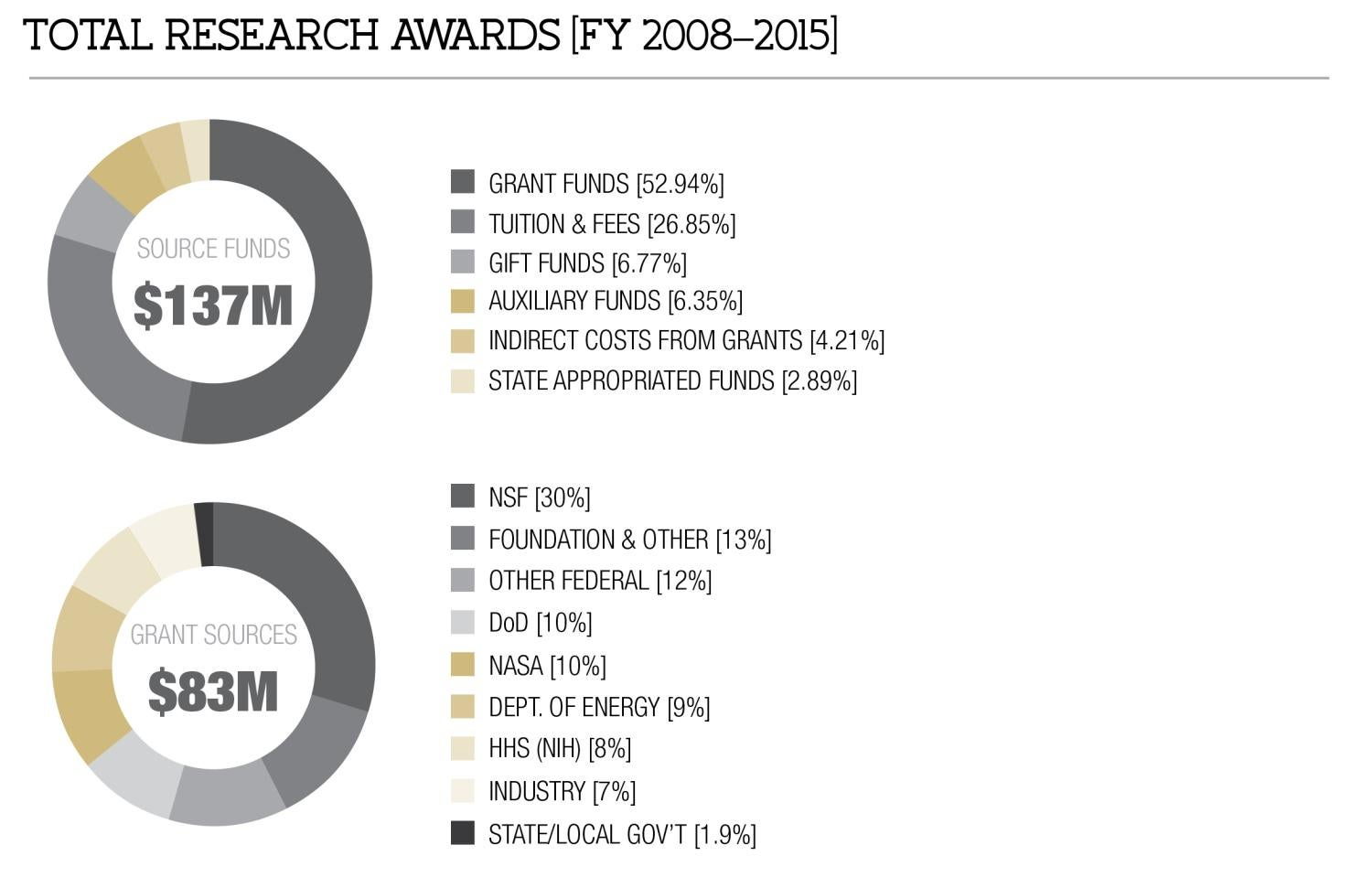 Total Research Awards [FY 2008-2015]