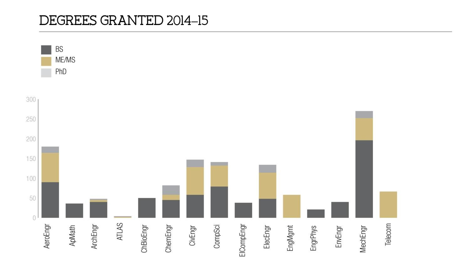 Degrees Granted 2014-15 by Major