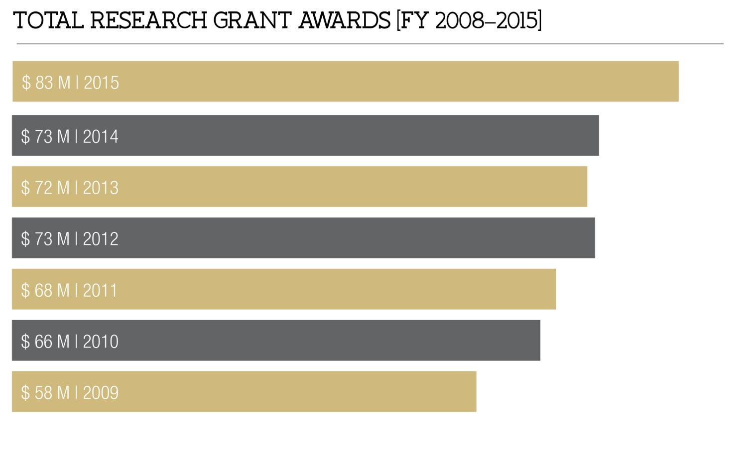 Total Research Grant Awards [FY 2008-2015]
