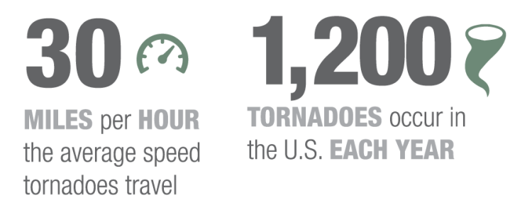 30  miles per HOUR  the average speed  tornadoes travel and 1,200  tornadoes occur in  the U.S. each year