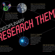 Interdisciplinary Research Themes