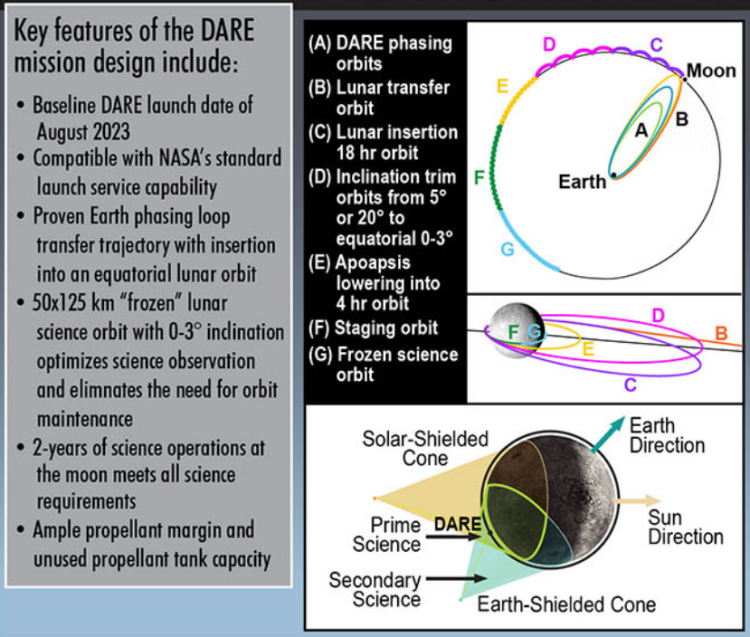 Key features of the DARE mission design.