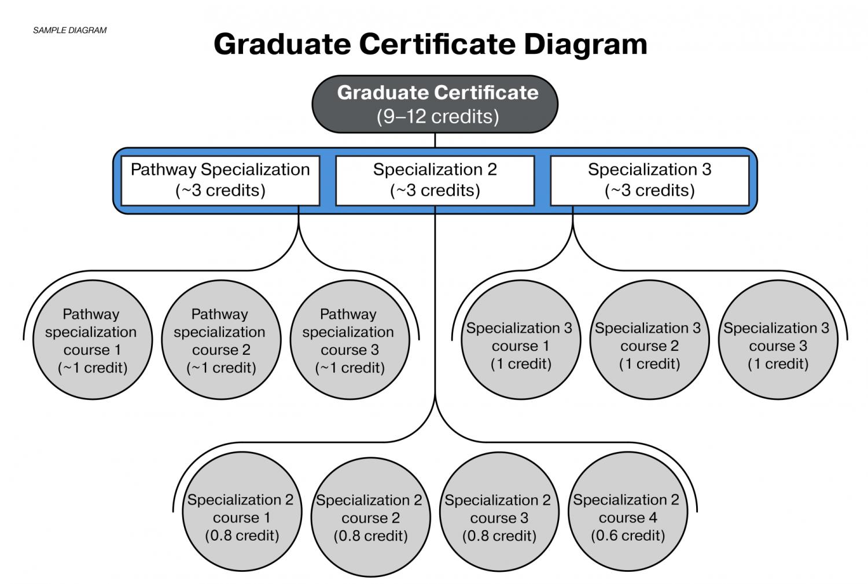 graduate certificate diagram