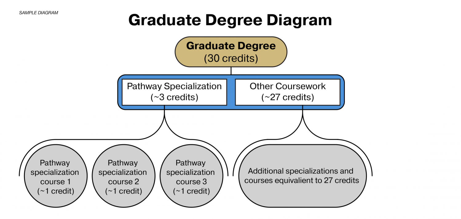 Online MS-EE graduate degree diagram