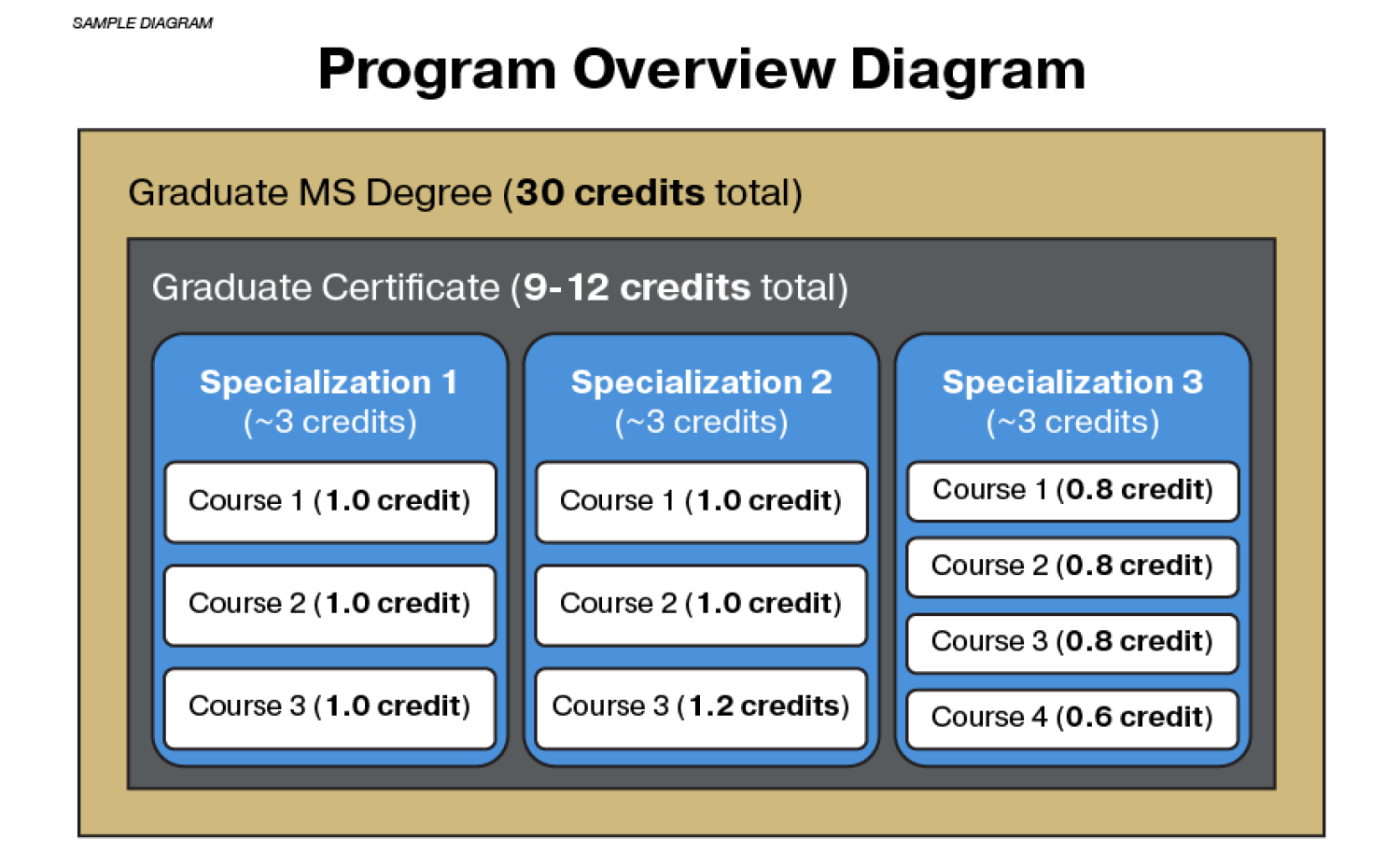 online ms-ee program overview