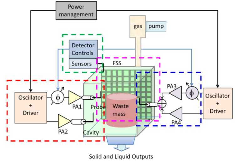 A diagram showing how the MicroWaste system works