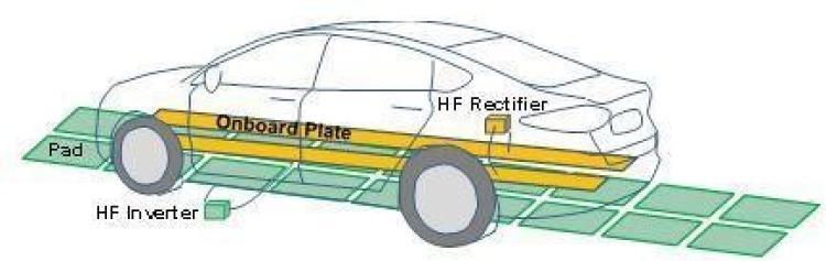Illustration of electric vehicle