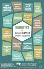 16 benefits of Managed Shared Equipment
