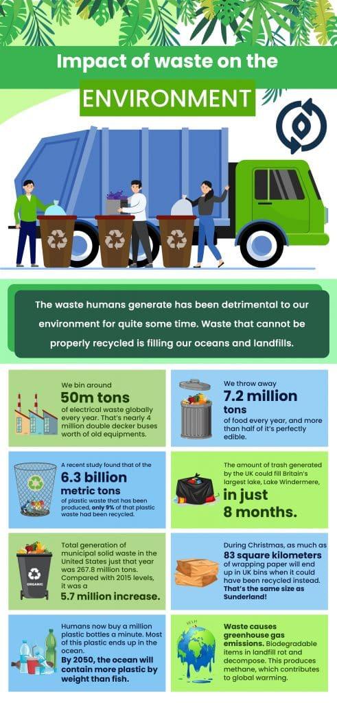 Puratium Waste Info Graphic