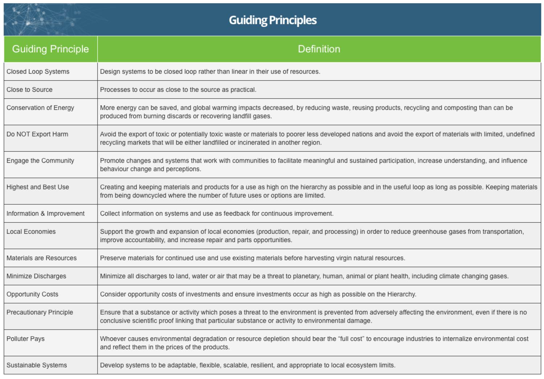Guiding Principles of Zero Waste