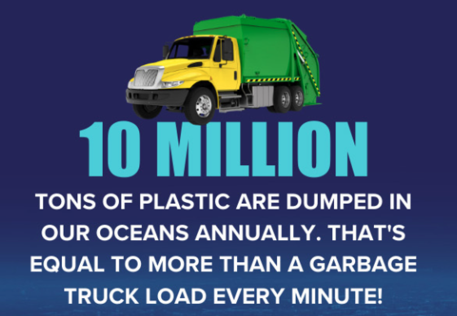 10 million tons of plastic dumped into the ocean annually